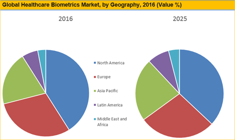 Healthcare Biometrics Market To Reach Worth US$ 13.9 Bn By 2025 - Credence Research