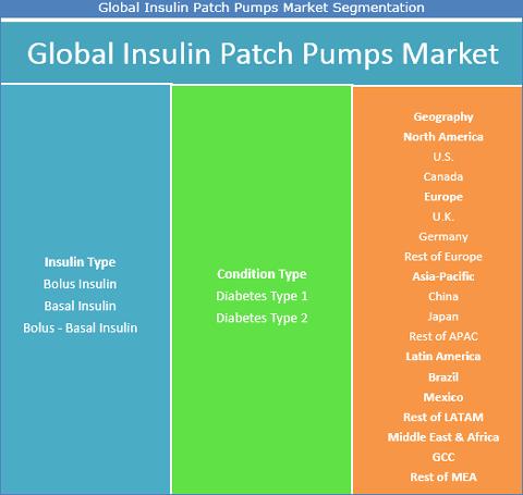 Insulin Patch Pumps Market