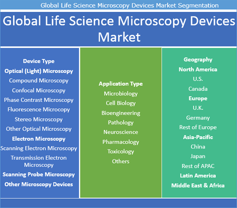 Life Science Microscopy Devices Market