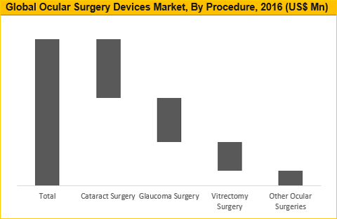 Ocular Surgery Devices Market to Reach Worth US$ 2,569.5 Mn by 2025 - Credence Research