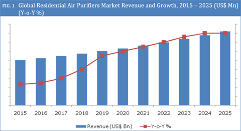 HEPA-Based Residential Air Purifiers To Drive Market Growth Between 2017 - 2025 - Credence Research