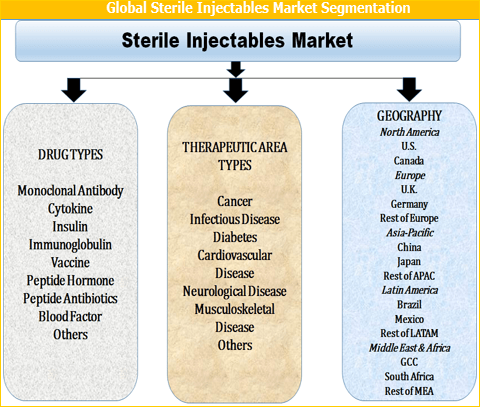 Sterile Injectables Market