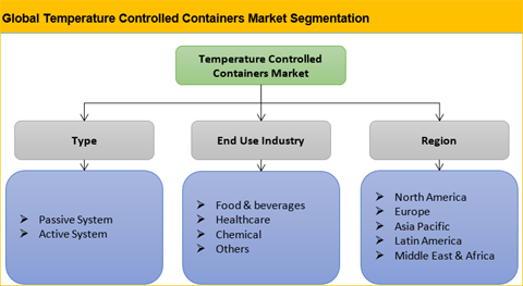Temperature Controlled Containers Market