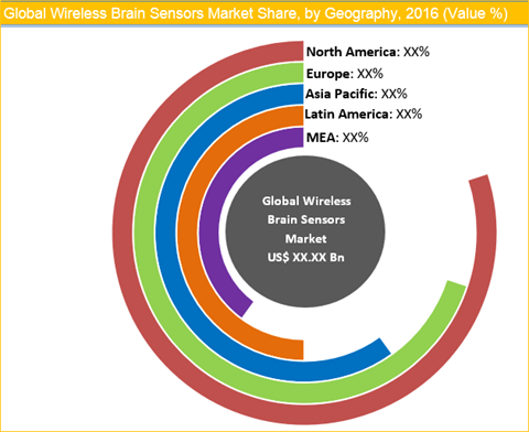 Wireless Brain Sensors Market Is Projected To Grow At A Rate Of 9.3% From 2017 To 2025 - Credence Research