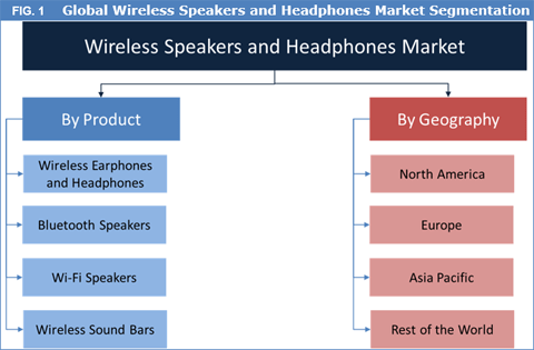 Wireless Speakers And Headphones Market To Reach US$ 20.3 Bn By 2025 - Credence Research