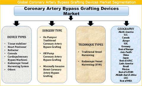 Coronary Artery Bypass Grafting Devices Market