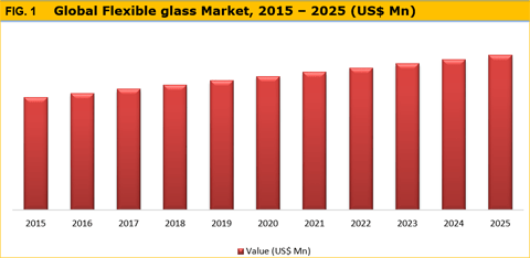 Flexible Glass Market Is Expected To Expand At A CAGR Of 11.3% From 2017 To 2025 - Credence Research