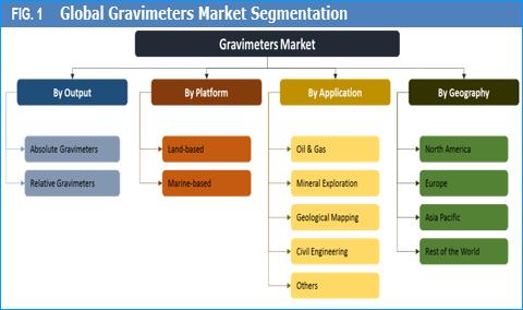 Gravimeters Market