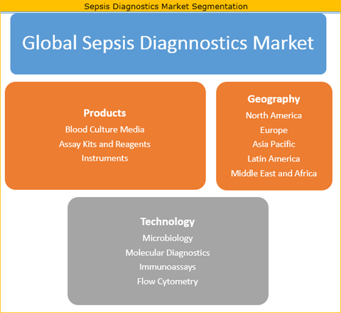 Sepsis Diagnostics Market