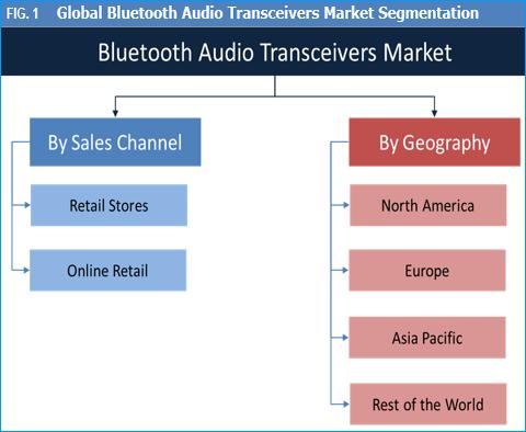 Bluetooth Audio Transceivers Market