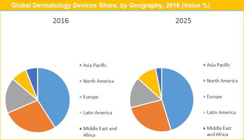 Dermatology Devices Market To Grow By 11.39% CAGR - Credence Research