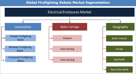 Firefighting Robots Market