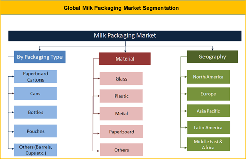 Milk Packaging Market