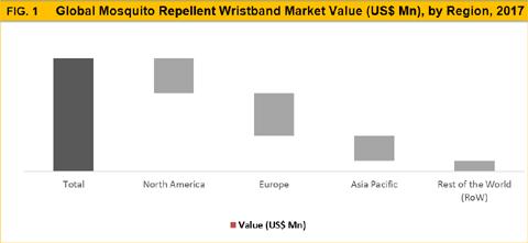 Mosquito Repellent Wristband Market