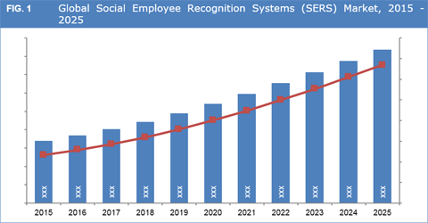 Social Employee Recognition Systems Market To Grow At A 12.5% CAGR Between 2017 And 2025 - Credence Research