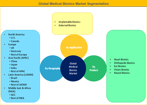 Medical Bionics Market