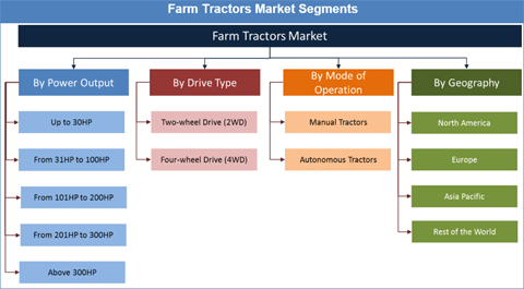 Rejuvenation In Farm Tractors Market With Growing Demand For Tractors Globally - Credence Research