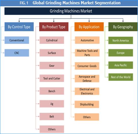 Grinding Machines Market