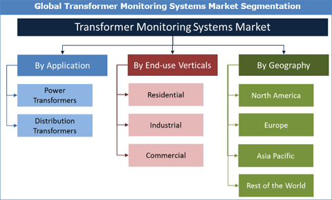 Transformer Monitoring Systems Market Set To Reach 3731.6 Mn By 2026 - Credence Research