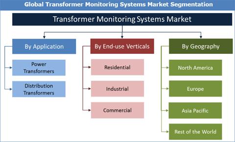 Transformer Monitoring Systems Market