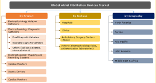 Atrial Fibrillation Devices Market