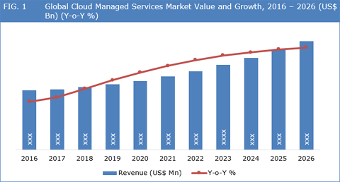 Cloud Managed Services Market To Grow At 7.0% CAGR Between 2018 And 2026 - Credence Research
