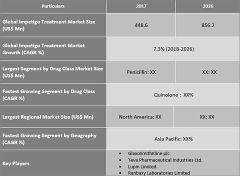 Impetigo Treatment Market Is Expected To Reach US$ 856.2 Mn By 2026 - Credence Research