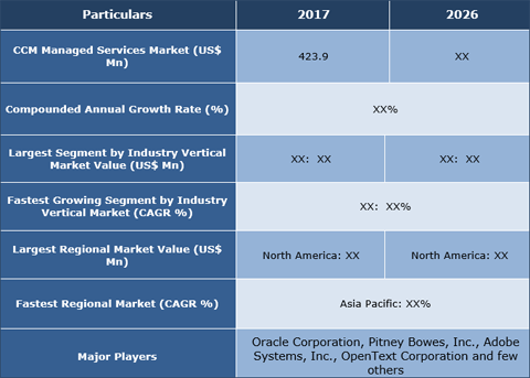 Customer Communication Management (CCM) Managed Services Market To Cross US$ 1.20 Bn By 2026 - Credence Research