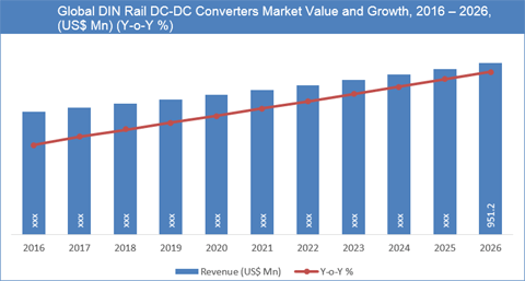 DIN Rail DC-DC Converters Market To Reach US$ 951.2 Mn By 2026 - Credence Research