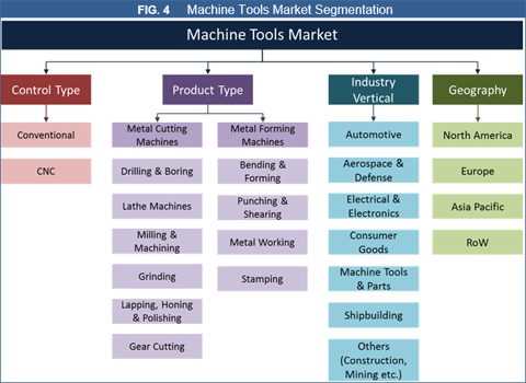 Machine Tools Market To Hit US$ 120 Bn By 2026 - Credence Research