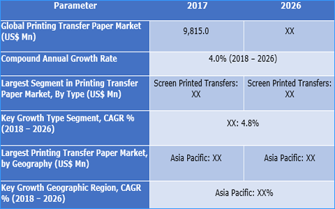 Printing Transfer Paper Market: Rising Demand for Customized Apparels and Evolving Fashion Trends are Driving Demand for Industry - Credence Research