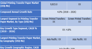 Printing Transfer Paper Market
