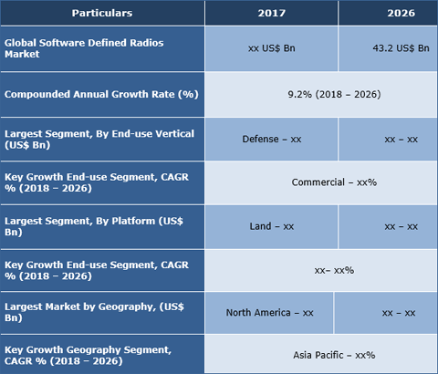 Software Defined Radios Market To Reach US$ 43.2 Bn By 2026 - Credence Research