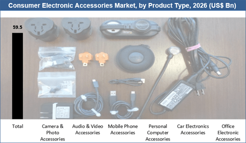Consumer Electronic Accessories Market
