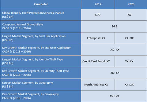 Identity Theft Protection Services Market To Surpass US$ 21.23 Bn By 2026 - Credence Research