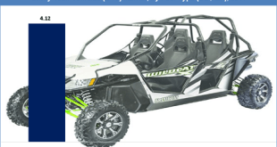 Utility Task Vehicles (UTV) Market