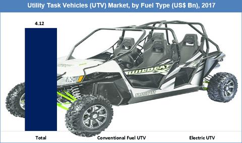 Utility Task Vehicles (UTV) Market