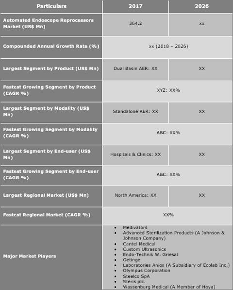 Automated Endoscope Reprocessors (AER) Market