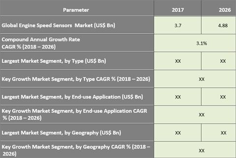 Engine Speed Sensor Market