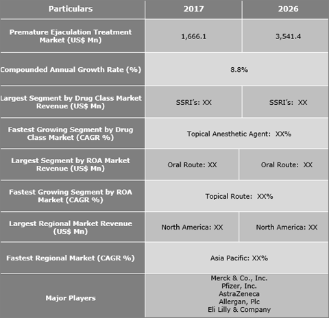 Premature Ejaculation Treatment Market Is Expected To Reach US$ 3,541.4 Mn By 2026 - Credence Research