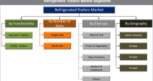 Refrigerated Trailers Market