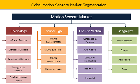 Motion Sensors Market To Grow At 12.8% CAGR Between 2018 And 2026 - Credence Research