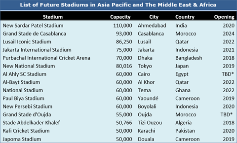Stadium Lighting Market: Increasing Switching To LED Lights In Stadiums Complimenting The Industry Growth - Credence Research