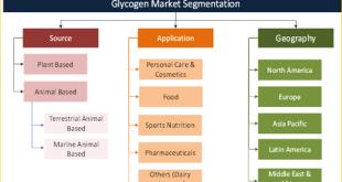 Glycogen Market