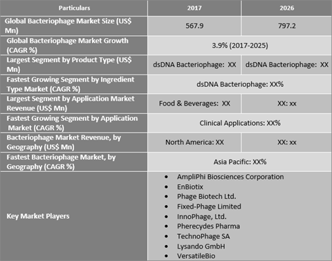 Bacteriophage Market Expected To Exhibit Steady Growth During The Forecast Period - Credence Research