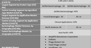 Bacteriophage Market