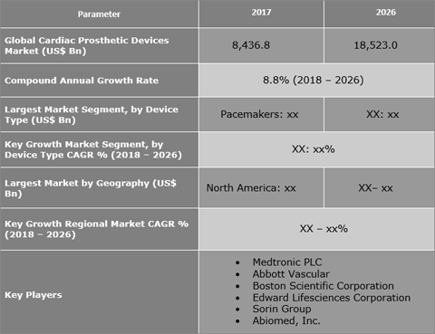 Cardiac Prosthetics Devices Market