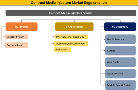 Contrast Media Injectors Market Is Expected To Reach US$ 959.8 Mn By 2026 - Credence Research