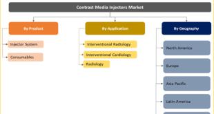 Contrast Media Injectors Market