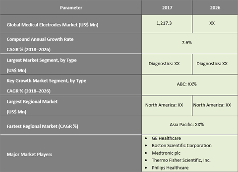 Medical Electrodes Market Expected To Reach US$ 2,406.9 Mn By 2026 - Credence Research